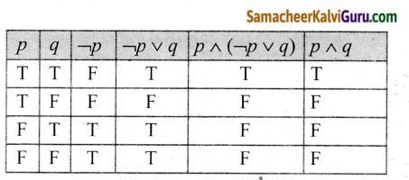 Samacheer Kalvi 12th Maths Guide Chapter 12 தனிநிலைக் கணிதம் Ex 12.3 6