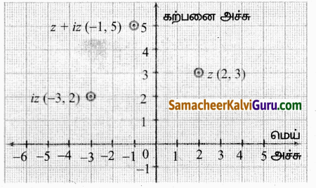 Samacheer Kalvi 12th Maths Guide Chapter 2 கலப்பு எண்கள் Ex 2.2 20