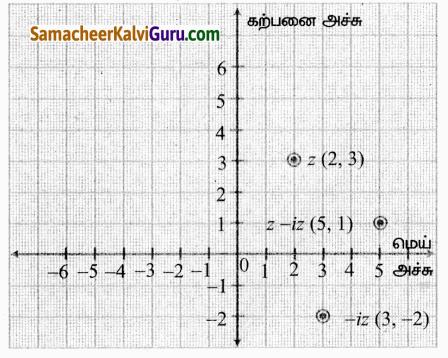 Samacheer Kalvi 12th Maths Guide Chapter 2 கலப்பு எண்கள் Ex 2.2 21