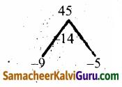 Samacheer Kalvi 12th Maths Guide Chapter 3 சமன்பாட்டியல் Ex 3.3 33