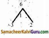 Samacheer Kalvi 12th Maths Guide Chapter 3 சமன்பாட்டியல் Ex 3.4 3