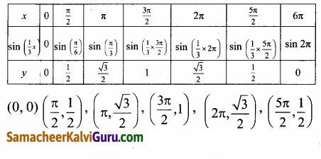 Samacheer Kalvi 12th Maths Guide Chapter 4 நேர்மாறு முக்கோணவியல் சார்புகள் Ex 4.1 25