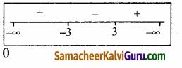 Samacheer Kalvi 12th Maths Guide Chapter 4 நேர்மாறு முக்கோணவியல் சார்புகள் Ex 4.3 1