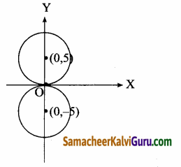 Samacheer Kalvi 12th Maths Guide Chapter 5 இரு பரிமாண பகுமுறை வடிவியல் – II Ex 5.1 1