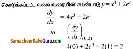 Samacheer Kalvi 12th Maths Guide Chapter 7 வகை நுண்கணிதத்தின் பயன்பாடுகள் Ex 7.2 6