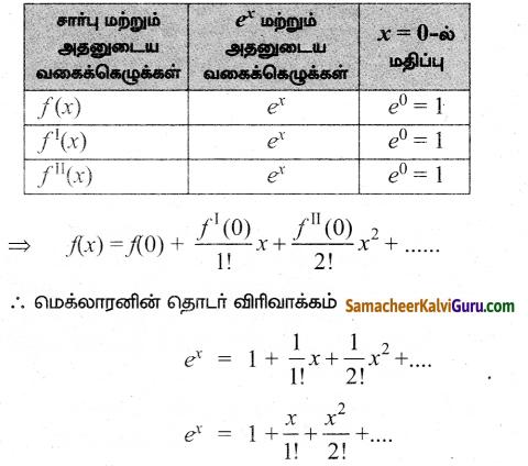 Samacheer Kalvi 12th Maths Guide Chapter 7 வகை நுண்கணிதத்தின் பயன்பாடுகள் Ex 7.4 1