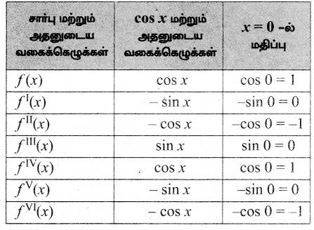 Samacheer Kalvi 12th Maths Guide Chapter 7 வகை நுண்கணிதத்தின் பயன்பாடுகள் Ex 7.4 3