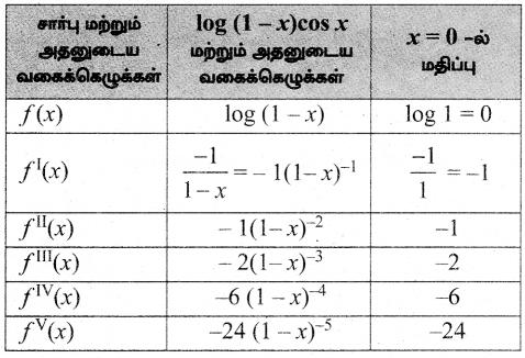Samacheer Kalvi 12th Maths Guide Chapter 7 வகை நுண்கணிதத்தின் பயன்பாடுகள் Ex 7.4 5