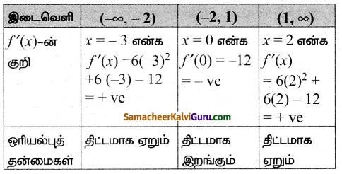 Samacheer Kalvi 12th Maths Guide Chapter 7 வகை நுண்கணிதத்தின் பயன்பாடுகள் Ex 7.6 3