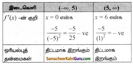 Samacheer Kalvi 12th Maths Guide Chapter 7 வகை நுண்கணிதத்தின் பயன்பாடுகள் Ex 7.6 4