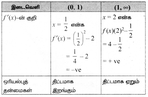 Samacheer Kalvi 12th Maths Guide Chapter 7 வகை நுண்கணிதத்தின் பயன்பாடுகள் Ex 7.6 5