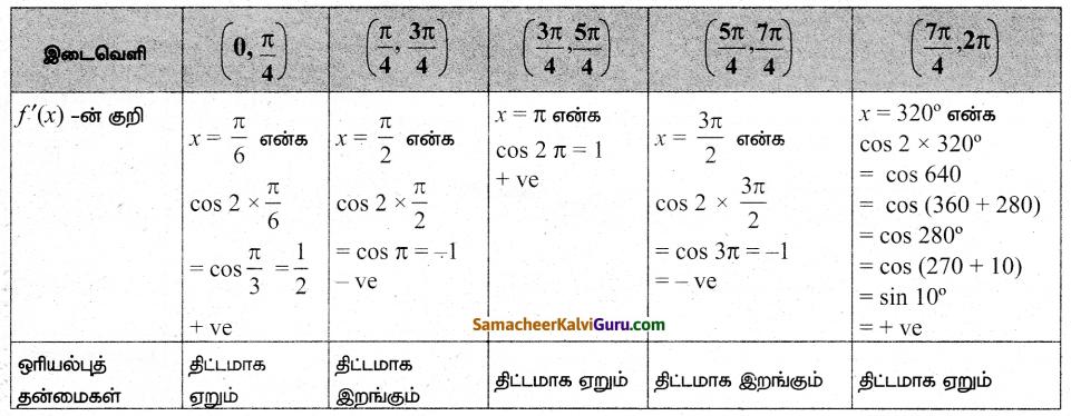 Samacheer Kalvi 12th Maths Guide Chapter 7 வகை நுண்கணிதத்தின் பயன்பாடுகள் Ex 7.6 6