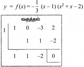 Samacheer Kalvi 12th Maths Guide Chapter 7 வகை நுண்கணிதத்தின் பயன்பாடுகள் Ex 7.9 11