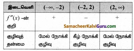 Samacheer Kalvi 12th Maths Guide Chapter 7 வகை நுண்கணிதத்தின் பயன்பாடுகள் Ex 7.9 17