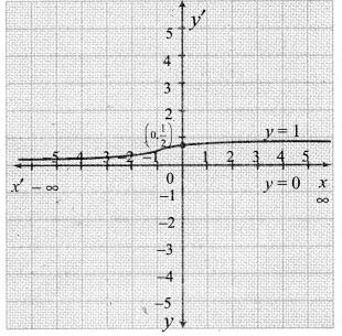 Samacheer Kalvi 12th Maths Guide Chapter 7 வகை நுண்கணிதத்தின் பயன்பாடுகள் Ex 7.9 20