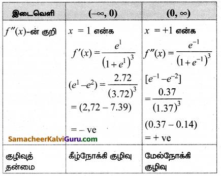 Samacheer Kalvi 12th Maths Guide Chapter 7 வகை நுண்கணிதத்தின் பயன்பாடுகள் Ex 7.9 23
