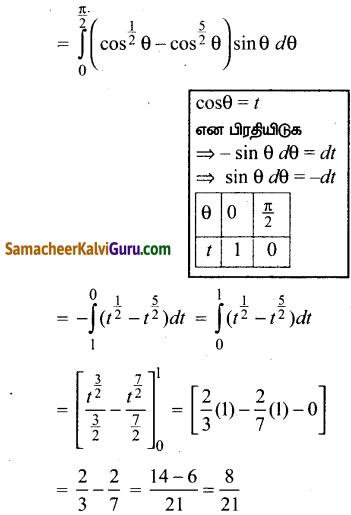 Samacheer Kalvi 12th Maths Guide Chapter 9 தொகை நுண்கணிதத்தின் பயன்பாடுகள் Ex 9.3 9