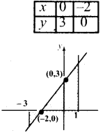 Samacheer Kalvi 12th Maths Guide Chapter 9 தொகை நுண்கணிதத்தின் பயன்பாடுகள் Ex 9.8 1