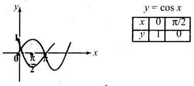 Samacheer Kalvi 12th Maths Guide Chapter 9 தொகை நுண்கணிதத்தின் பயன்பாடுகள் Ex 9.8 12