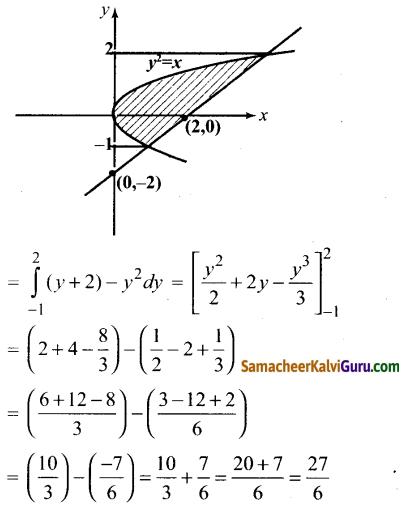 Samacheer Kalvi 12th Maths Guide Chapter 9 தொகை நுண்கணிதத்தின் பயன்பாடுகள் Ex 9.8 17