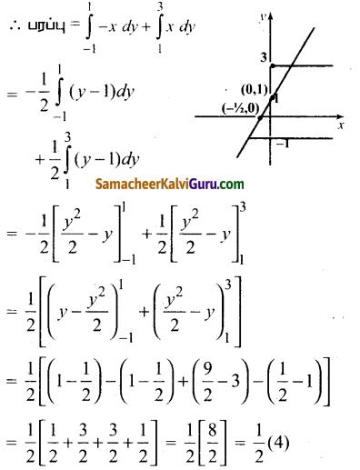 Samacheer Kalvi 12th Maths Guide Chapter 9 தொகை நுண்கணிதத்தின் பயன்பாடுகள் Ex 9.8 4