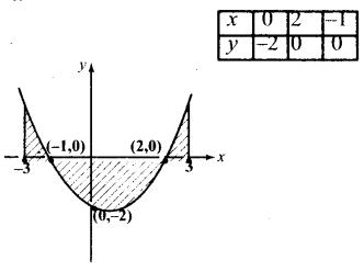 Samacheer Kalvi 12th Maths Guide Chapter 9 தொகை நுண்கணிதத்தின் பயன்பாடுகள் Ex 9.8 5