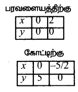 Samacheer Kalvi 12th Maths Guide Chapter 9 தொகை நுண்கணிதத்தின் பயன்பாடுகள் Ex 9.8 8