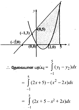 Samacheer Kalvi 12th Maths Guide Chapter 9 தொகை நுண்கணிதத்தின் பயன்பாடுகள் Ex 9.8 9