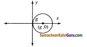 Samacheer Kalvi 12th Maths Guide Chapter Chapter 10 சாதாரண வகைக்கெழுச் சமன்பாடுகள் Ex 10.2 1