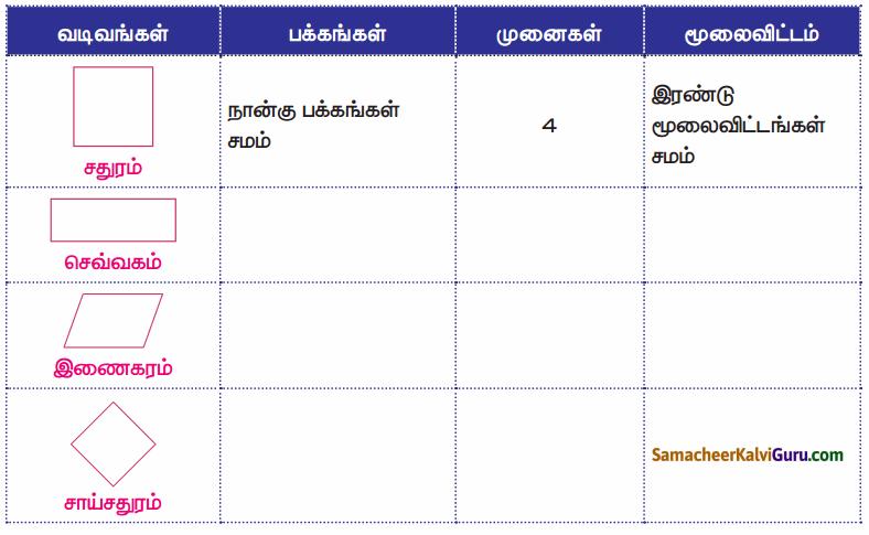 Samacheer Kalvi 4th Maths Guide Term 1 Chapter 1 வடிவியல் InText Questions 28