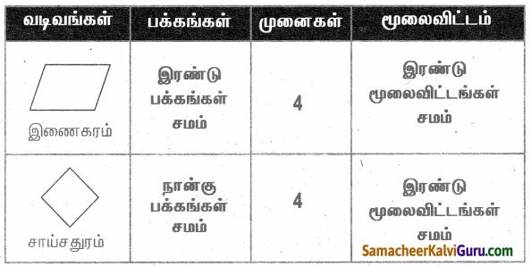 Samacheer Kalvi 4th Maths Guide Term 1 Chapter 1 வடிவியல் InText Questions 29.1