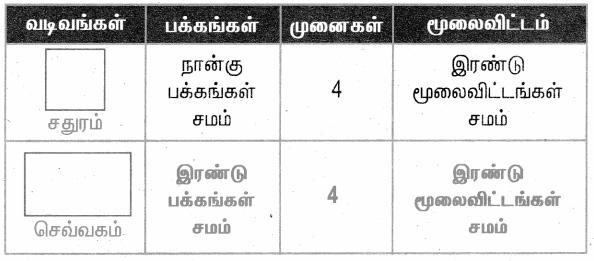 Samacheer Kalvi 4th Maths Guide Term 1 Chapter 1 வடிவியல் InText Questions 29