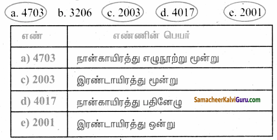 Samacheer Kalvi 4th Maths Guide Term 1 Chapter 2 எண்கள் Ex 2.1a 21.1