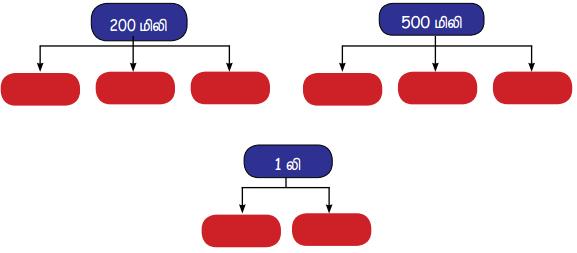 Samacheer Kalvi 4th Maths Guide Term 3 Chapter 3 அளவைகள் InText Questions 4