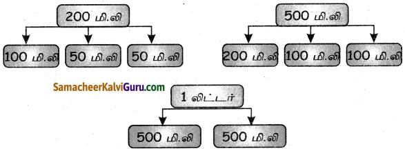 Samacheer Kalvi 4th Maths Guide Term 3 Chapter 3 அளவைகள் InText Questions 5