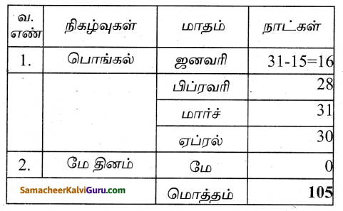 Samacheer Kalvi 4th Maths Guide Term 3 Chapter 4 காலம் InText Questions 3