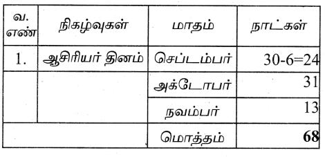 Samacheer Kalvi 4th Maths Guide Term 3 Chapter 4 காலம் InText Questions 4