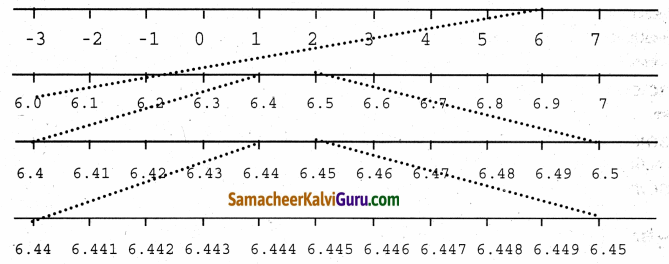 Samacheer Kalvi 9th Maths Guide Chapter 2 மெய்யெண்கள் Ex 2.4 2