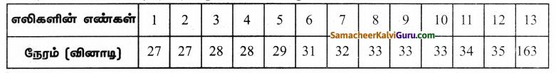 Samacheer Kalvi 9th Maths Guide Chapter 8 புள்ளியியல் Ex 8.2 3
