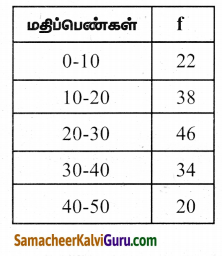 Samacheer Kalvi 9th Maths Guide Chapter 8 புள்ளியியல் Ex 8.3 4