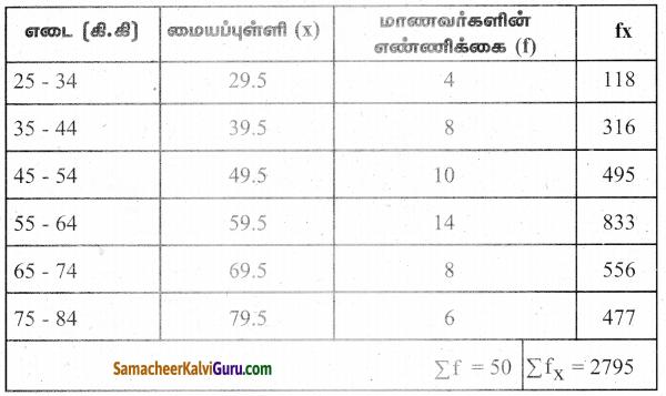Samacheer Kalvi 9th Maths Guide Chapter 8 புள்ளியியல் Ex 8.3 6