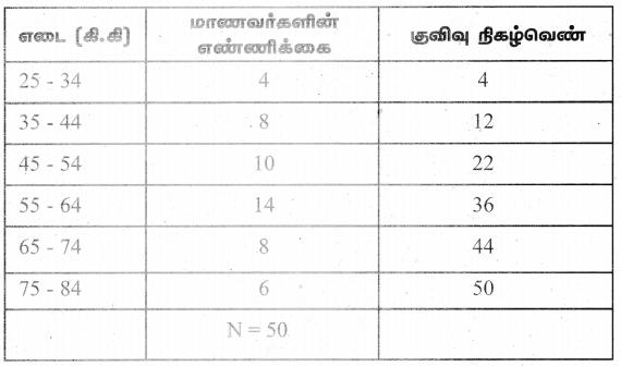 Samacheer Kalvi 9th Maths Guide Chapter 8 புள்ளியியல் Ex 8.3 7