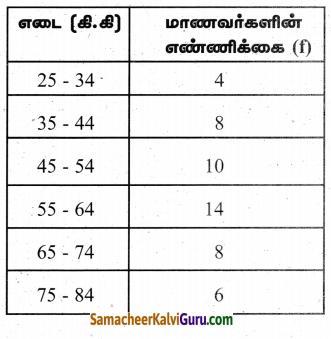 Samacheer Kalvi 9th Maths Guide Chapter 8 புள்ளியியல் Ex 8.3 8