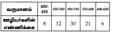 Samacheer Kalvi 10th Maths Guide Chapter 8 புள்ளியியலும் நிகழ்தகவும் Ex 8 1