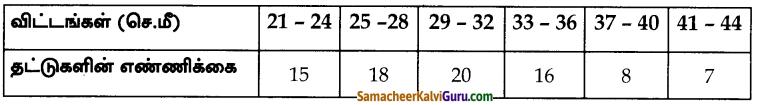 Samacheer Kalvi 10th Maths Guide Chapter 8 புள்ளியியலும் நிகழ்தகவும் Ex 8 (2)