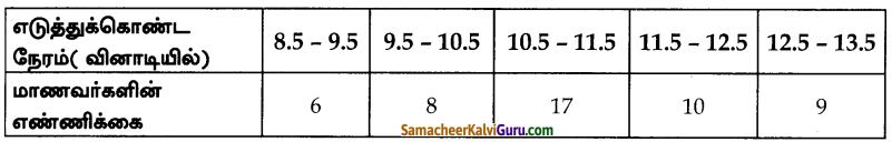 Samacheer Kalvi 10th Maths Guide Chapter 8 புள்ளியியலும் நிகழ்தகவும் Ex 8 (4)