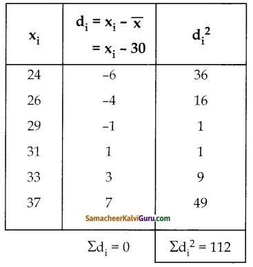 Samacheer Kalvi 10th Maths Guide Chapter 8 புள்ளியியலும் நிகழ்தகவும் Ex 8.2 2