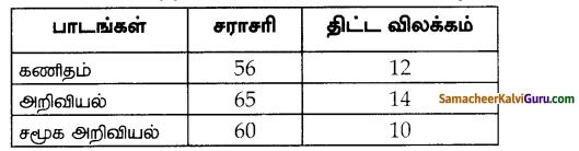 Samacheer Kalvi 10th Maths Guide Chapter 8 புள்ளியியலும் நிகழ்தகவும் Ex 8.2 6