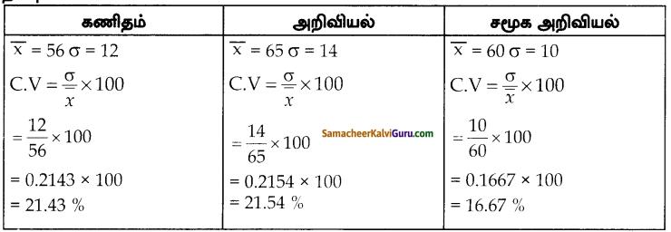 Samacheer Kalvi 10th Maths Guide Chapter 8 புள்ளியியலும் நிகழ்தகவும் Ex 8.2 7