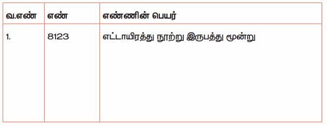 Samacheer Kalvi 4th Maths Guide Term 1 Chapter 2 எண்கள் Intext Questions 16.1